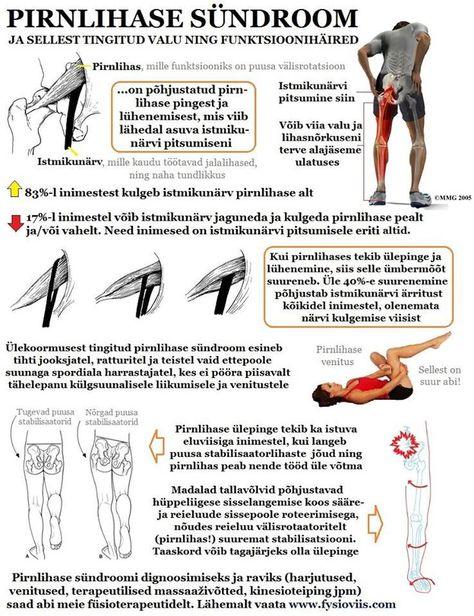 Valu uhiste olgade ja lihaste valu Artroosi uhise ravi poletiku