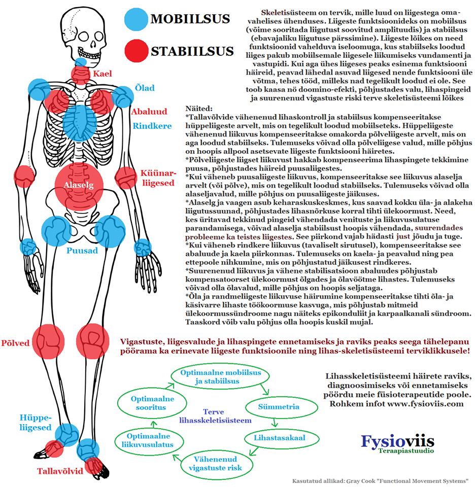 Olgade ja kuunarnukite haigused Valu salvi sormede liigestes