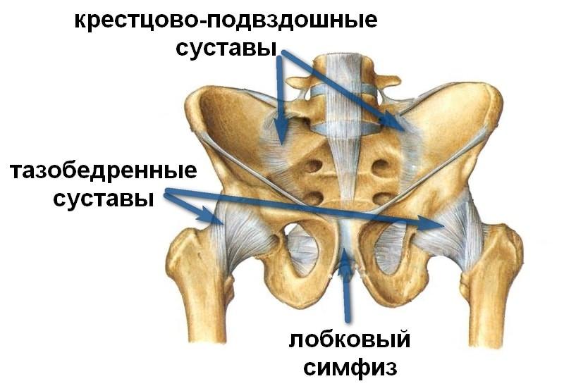 Kuidas hooruda liigesed artriidi ajal valu liigestes ja konjunktiviit